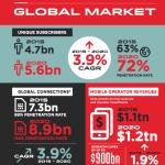 global_market_industry_mobile_2016