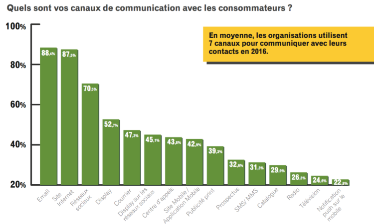 canaux_communication-digital