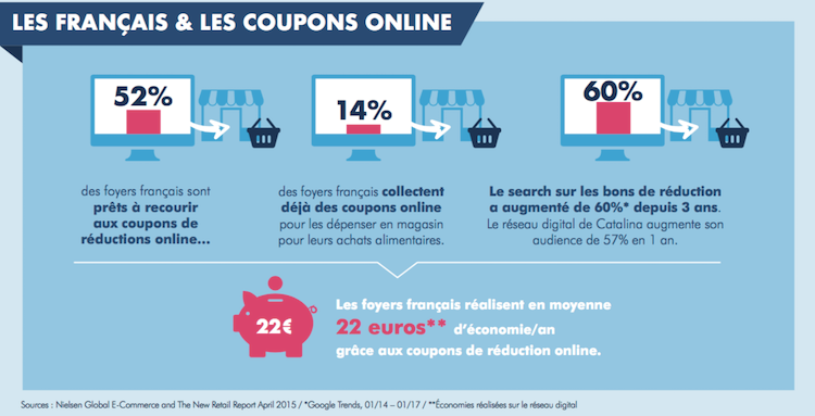 Les comportements face aux coupons de r ductions en ligne - Coupon reduction delamaison ...