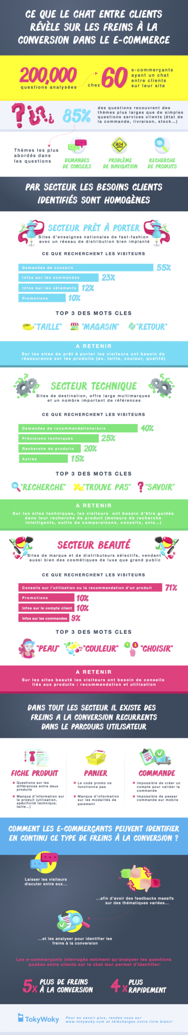 Infographie-conversion-ecommercepng